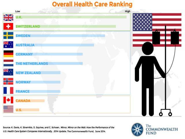 healthcare-ranking