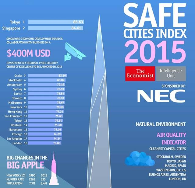 safe-cities