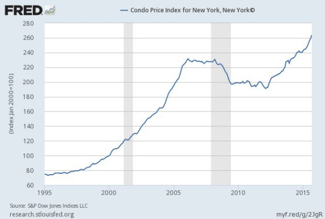 condo-price-index-nyc