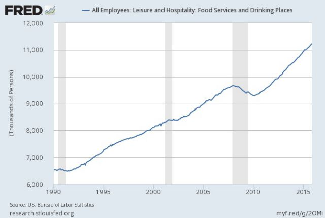 food-drinking-service-jobs