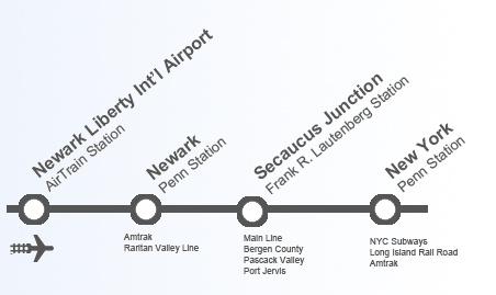 newark airport NJ transit