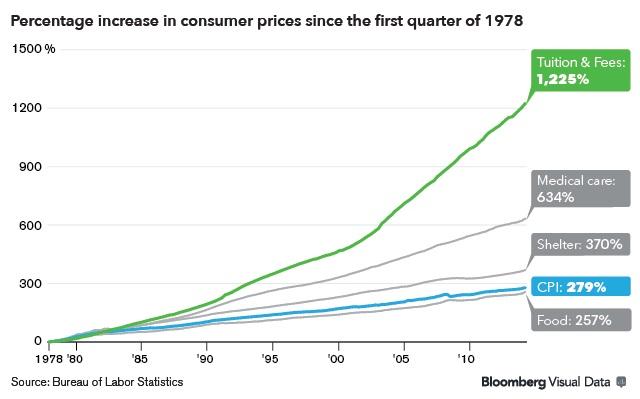 consumer-price-chart