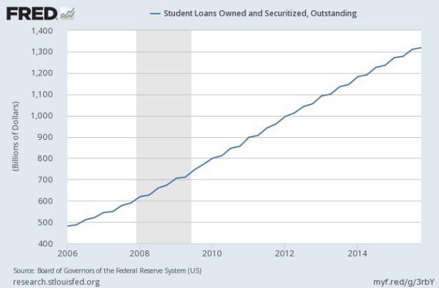 student-loans-outstanding