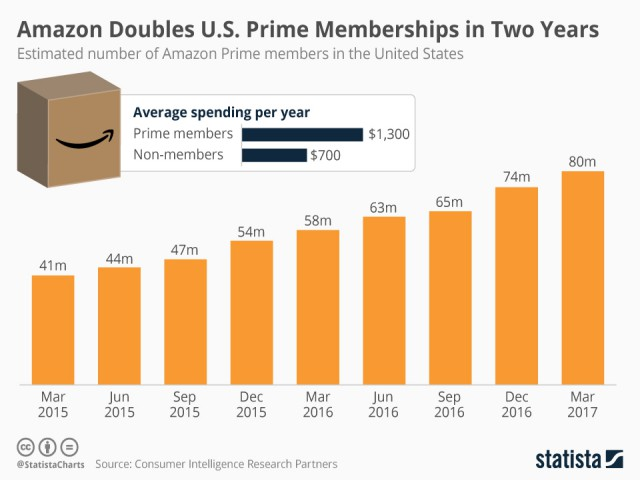 Amazon-Prime-Memberships