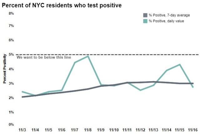nyc-test-positive-rate-min-nov
