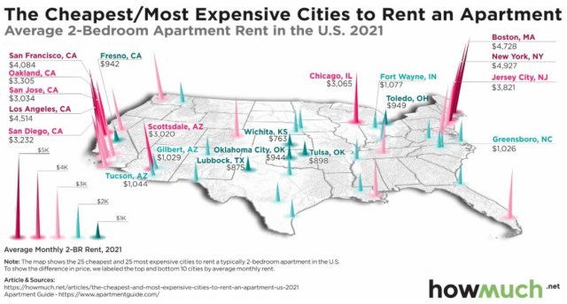 rent-top-and-bottom-cities-in-the-us